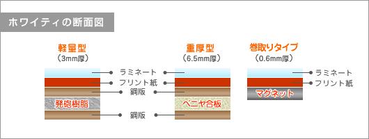 ホワイティ(断面図)